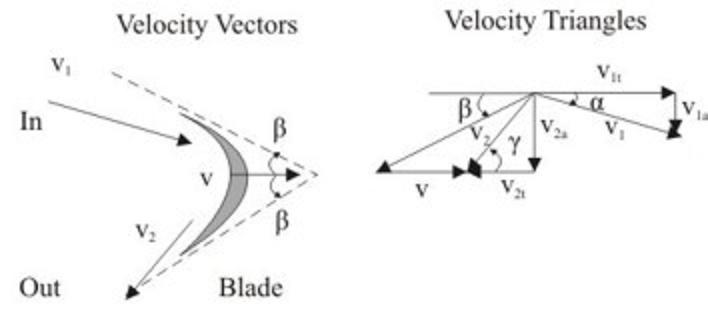 Professor robert b laughlin department of physics stanford 3 an example velocity diagram with the corresponding component vectors ccuart Image collections