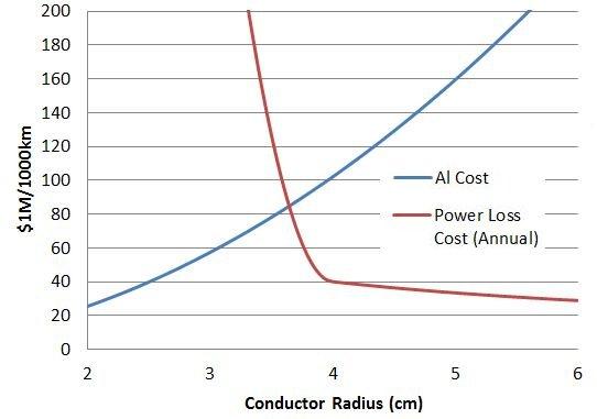 AC Transmission Line Losses