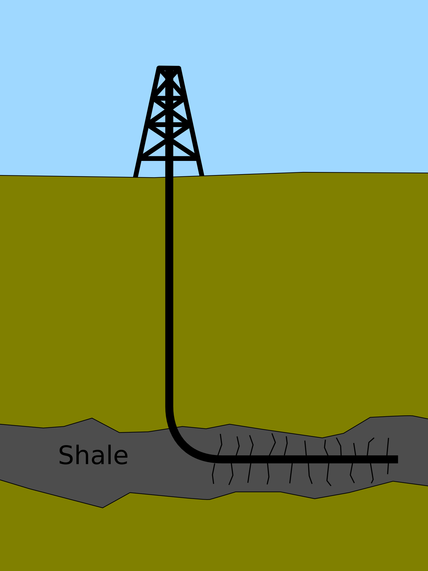 the difficulties of shale gas