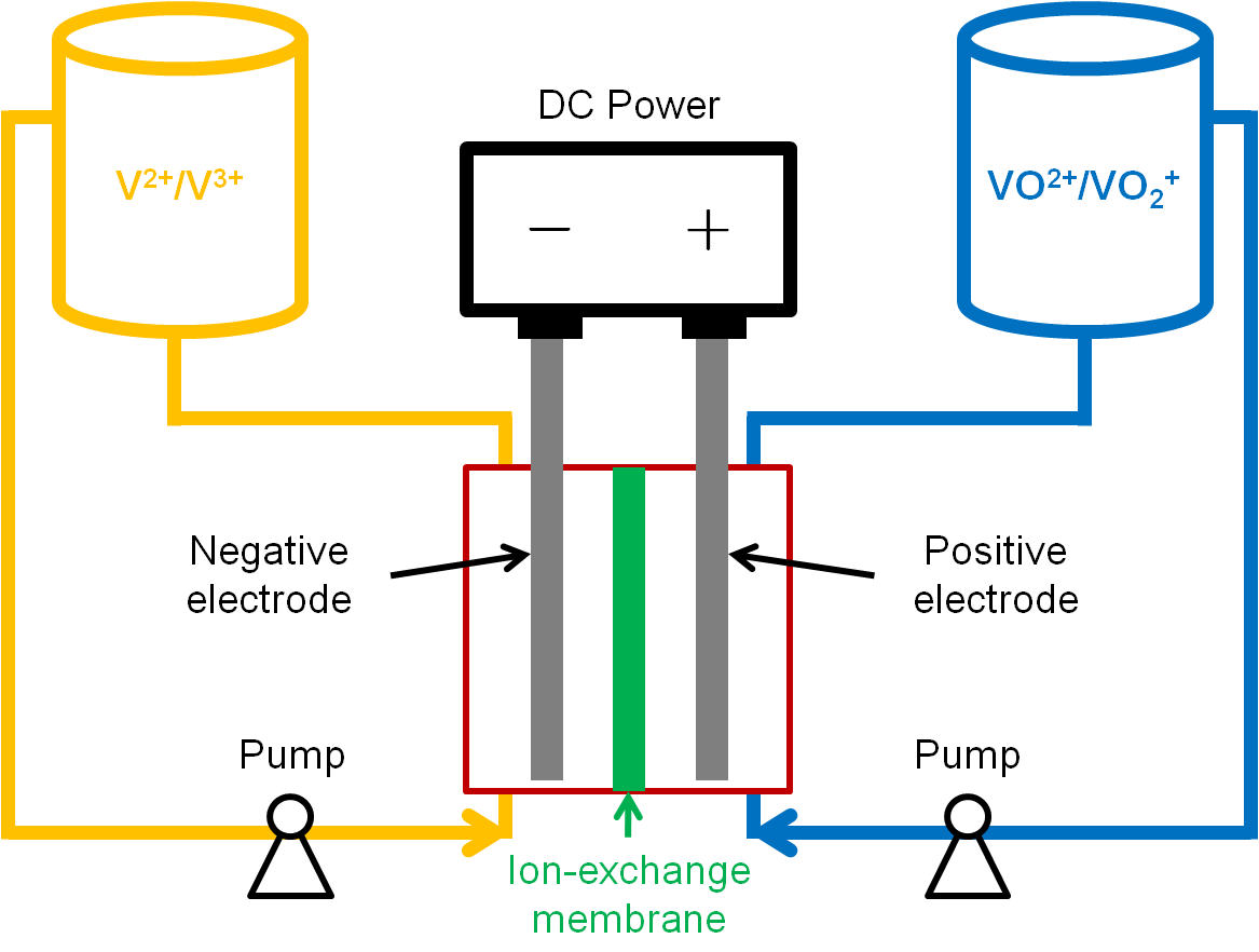 blog electric vehicle applications flow batteries