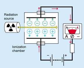 americium smoke detectors avital car alarms wiring diagrams free picture diagram #8
