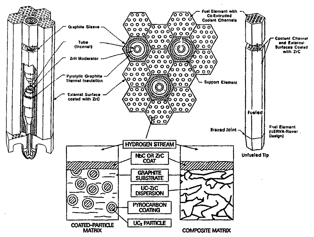 The Nuclear Thermal Rocket Power Plant Simple Diagram 3 Cross Sectional View Of Fuel Elements For Experimental Nerva Reactor Courtesy Nasa