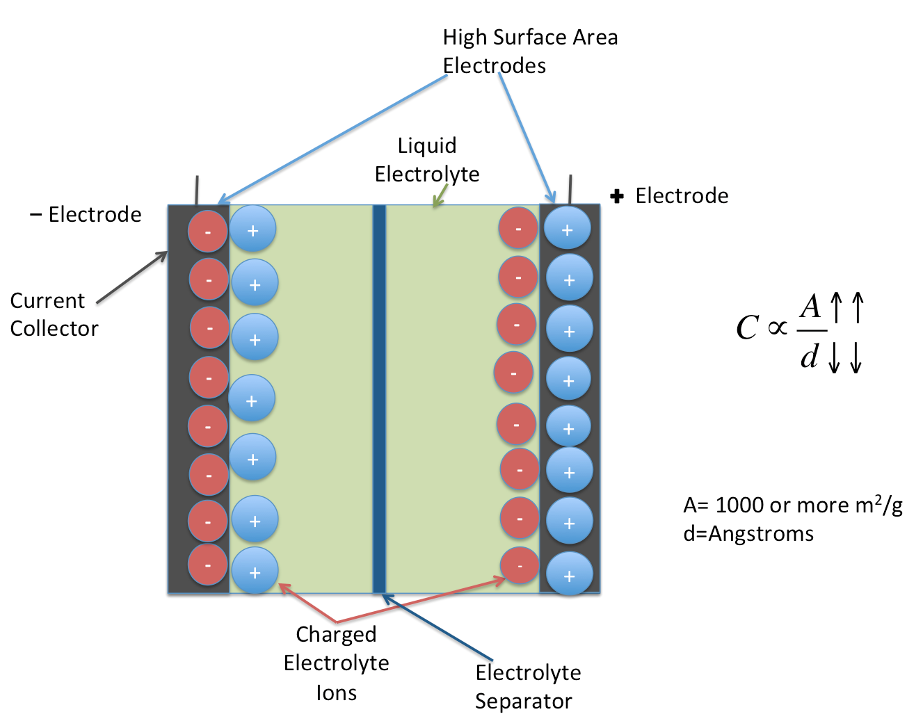 Electrochemical Double Layer Capacitors  Supercapacitors