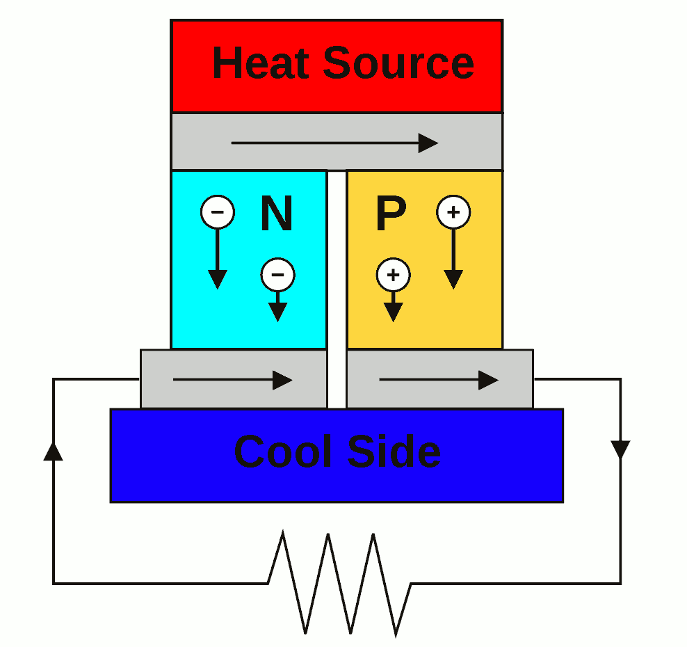 Thermoelectric Energy Generation