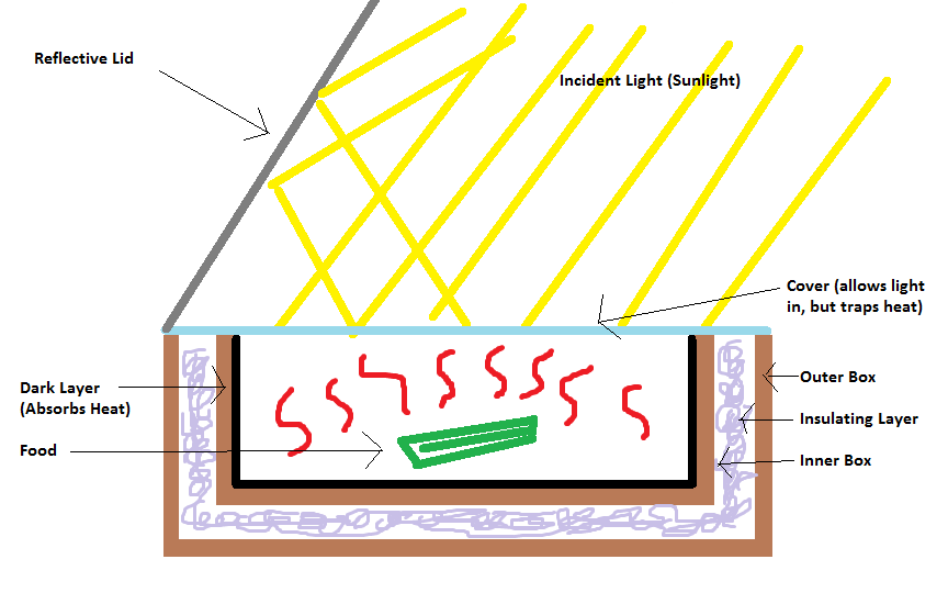 solar cooker technologies rh large stanford edu solar cooker diagram in hindi solar cooker diagram in hindi