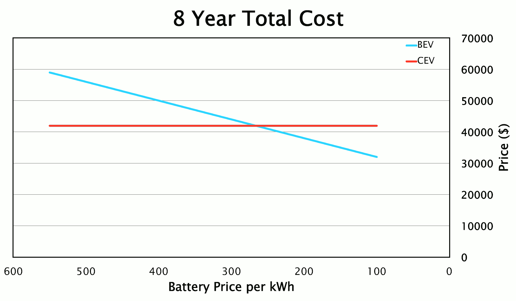 2 Comparative 8 Year Costs Of Upfront Plus Fuel For A Conventional Vehicle Vs Standard Electric Depending On The Price Batteries