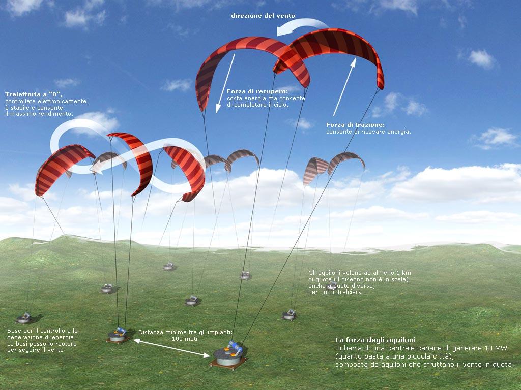 High Altitude Wind Turbines