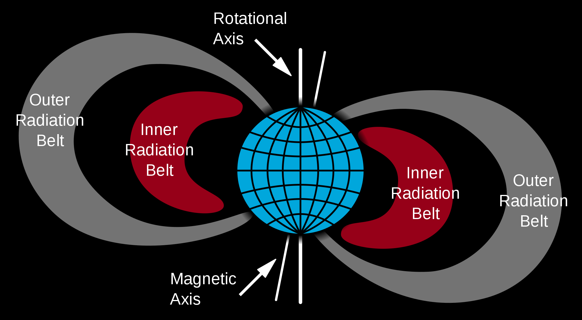 The Deep Space Radiation Environment Blue Wave Wiring Diagram 1 Schematic Of Van Allen Belts Source Wikimedia Commons
