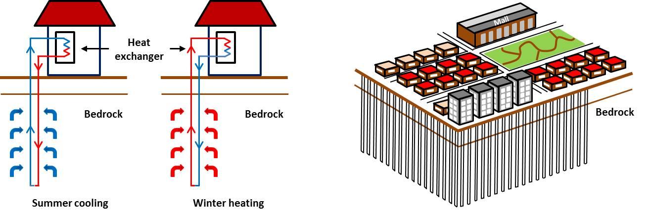 underground thermal energy storage