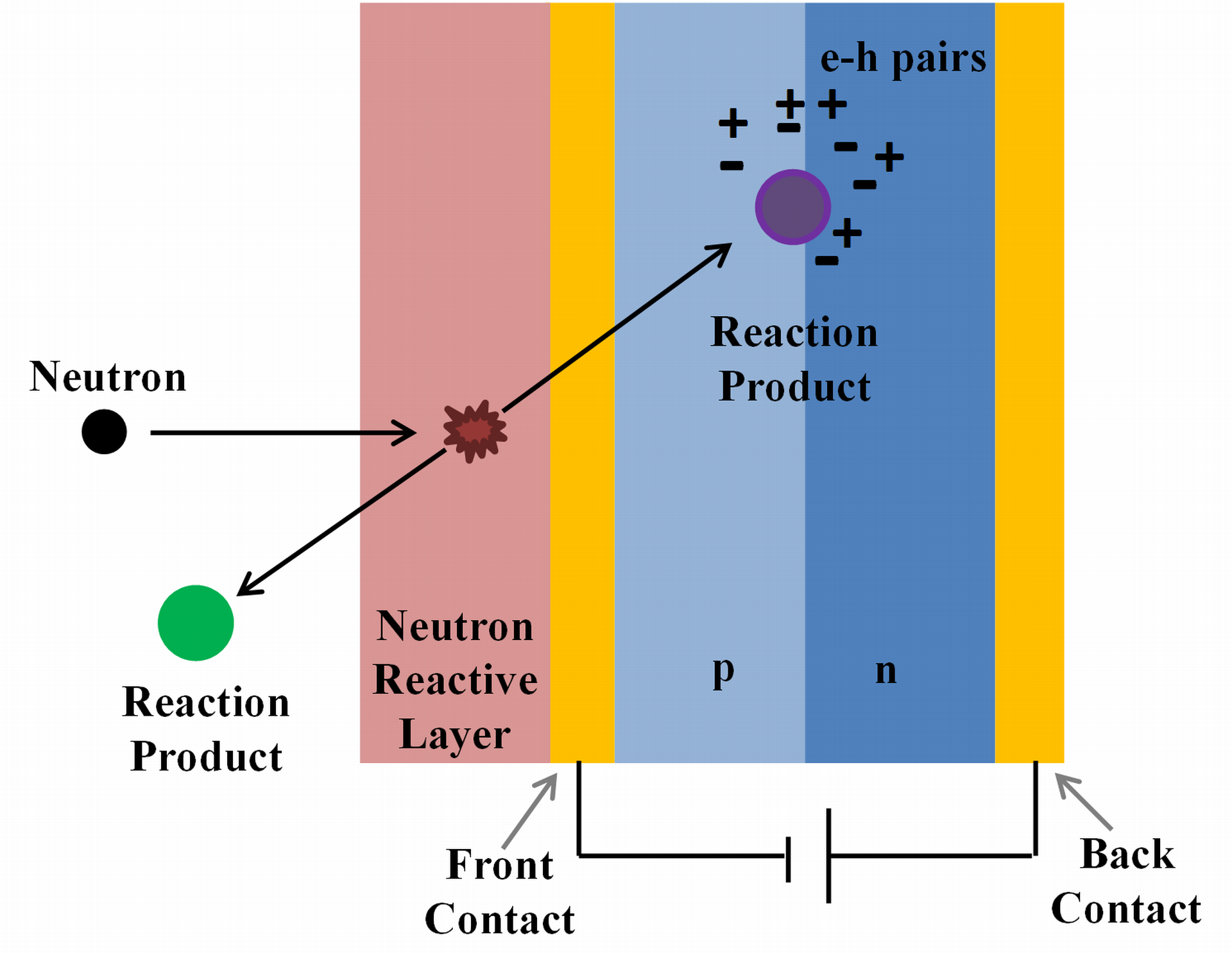 Semiconductor based thermal neutron detectors pooptronica Images
