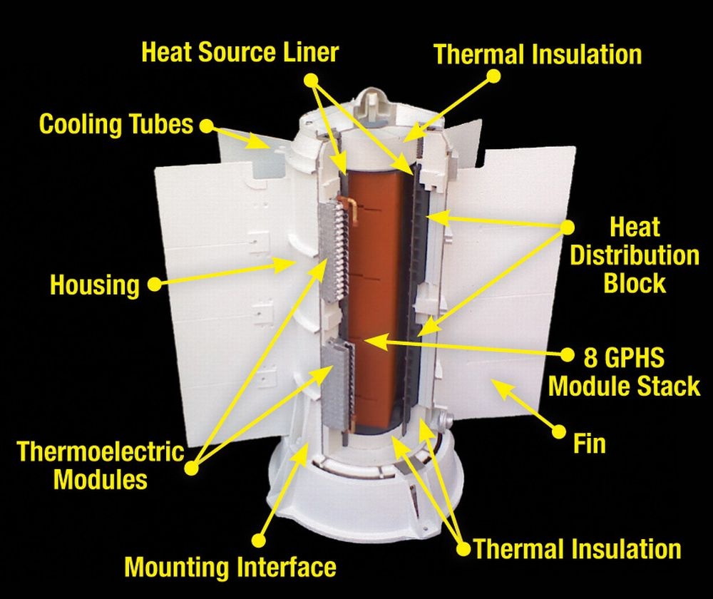 An Overview Of Radioisotope Thermoelectric Generators