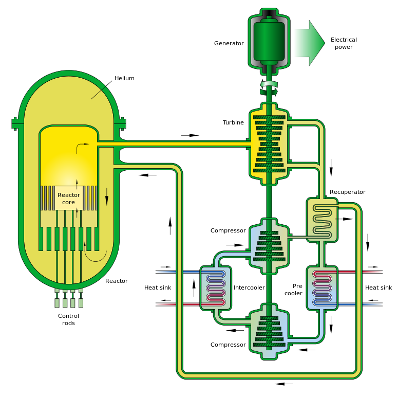 Nuclear reactor basics and designs for the future 2 gas cooled fast reactor diagram source wikimedia commons ccuart