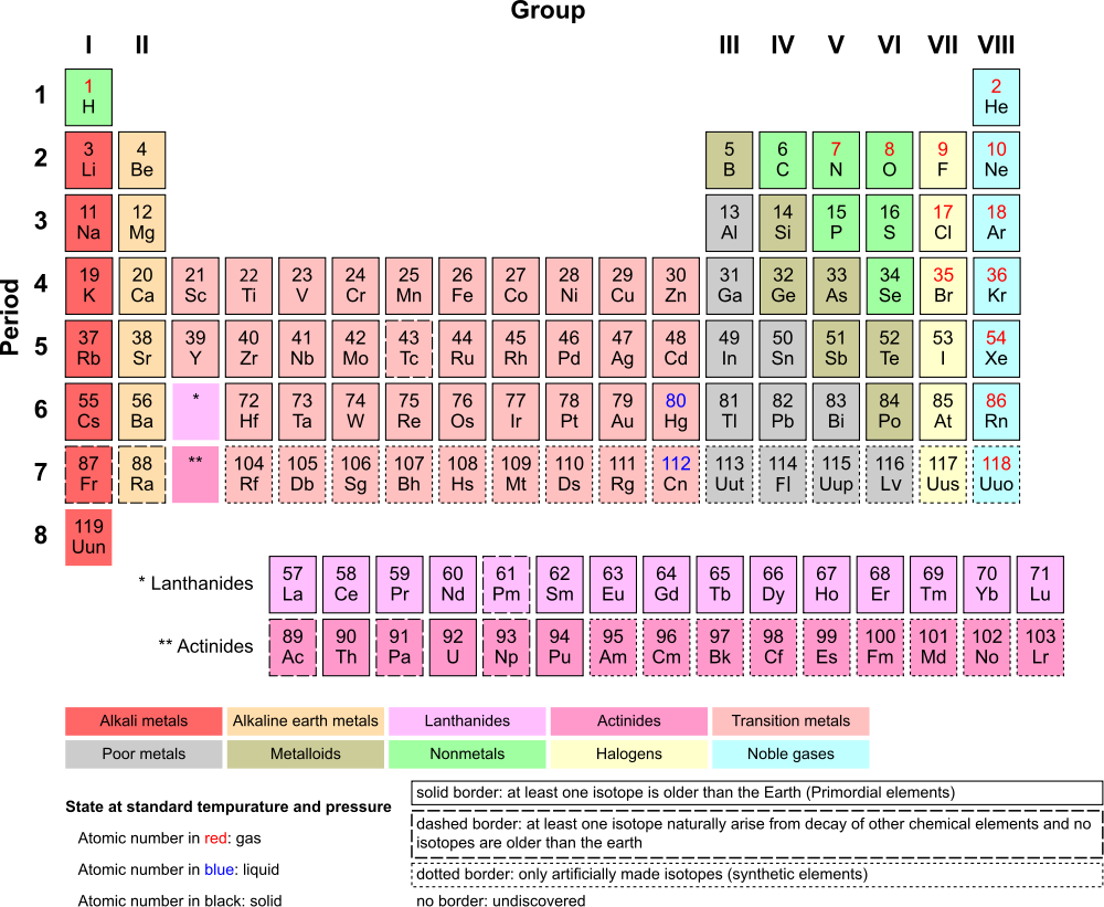 Star death and the origin of uranium 2 the periodic table source wikimedia commons urtaz