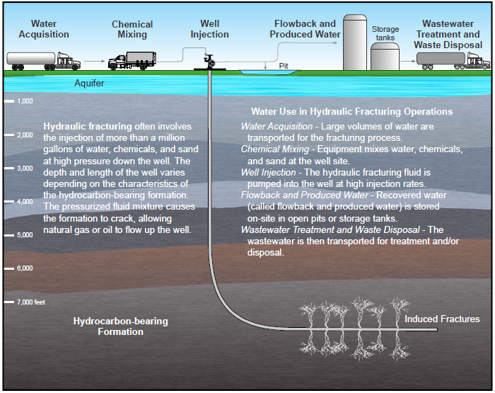 hydraulic fracturing essay