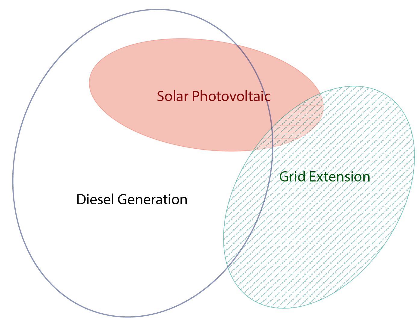 Small Scale Generation For Electrification Of Rural And Remote Areas Diesel Power Plant Flow Diagram