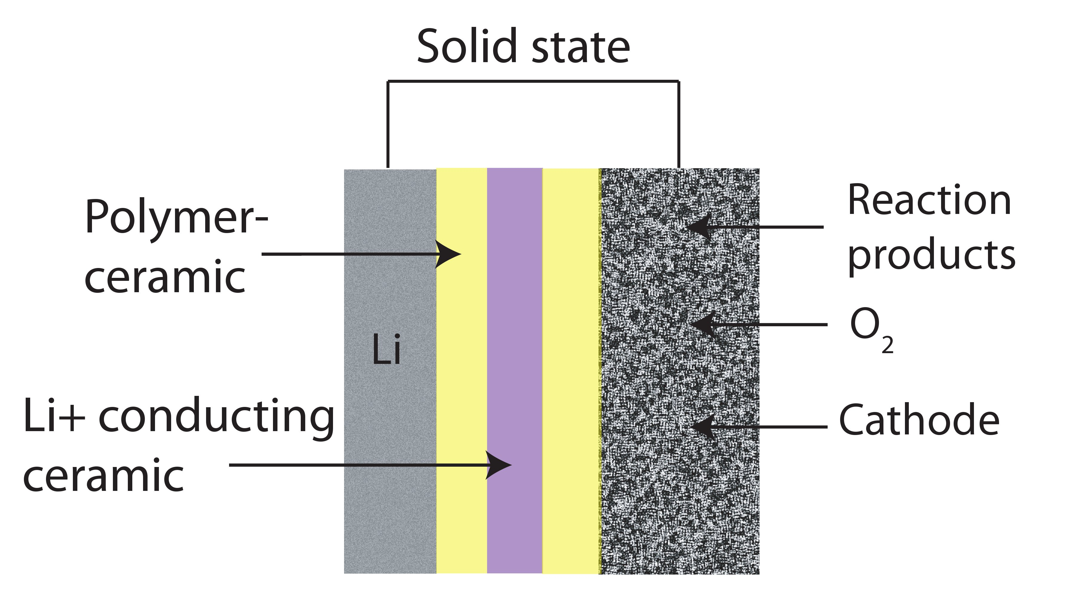 Lithium Air Batteries Liquid Or Solid Diagram Of A Battery