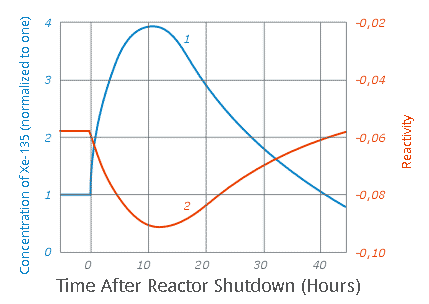 Xenon-135 Reactor Poisoning