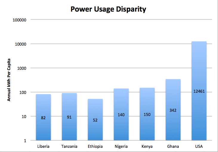 African Solar Power