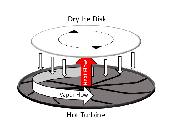 Scaling Up The Sublimation Heat Engine