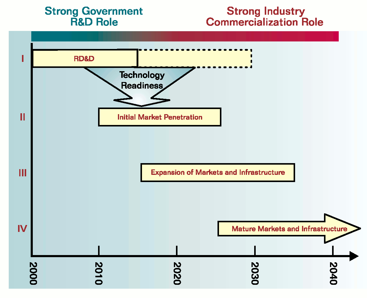 The Current Hydrogen Economy And Its Challenges Power Plant Diagram 2 An Example Timeline Of 9 8 Courtesy Us Department Energy