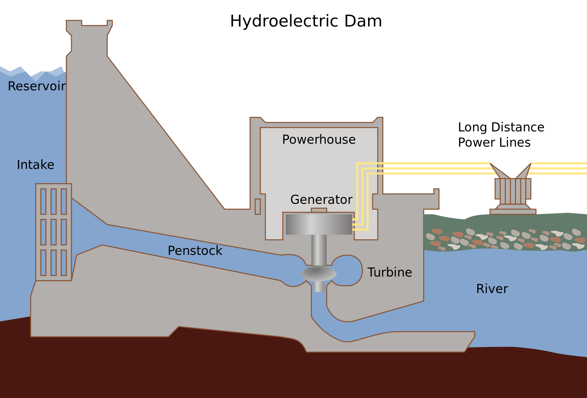 Hydropower in the United States