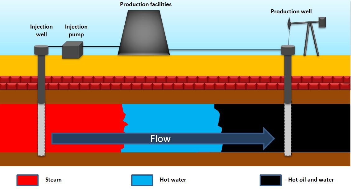 Fig 2 steam flooding source g zerkalov