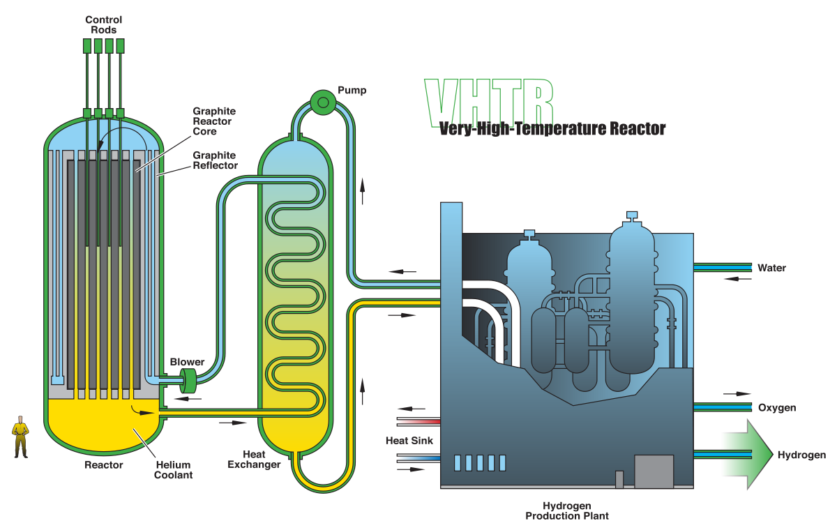 Pebble Bed Reactor Nuclear Power Plant Schematic Minecraft Ultrahigh Temperature Reactors 1200x760