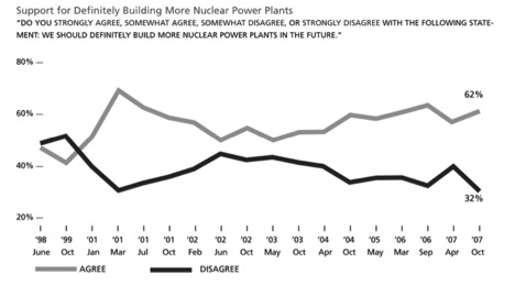 America and the World Divided: Nuclear Attitudes
