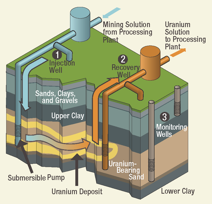 Uranium Mining in The US
