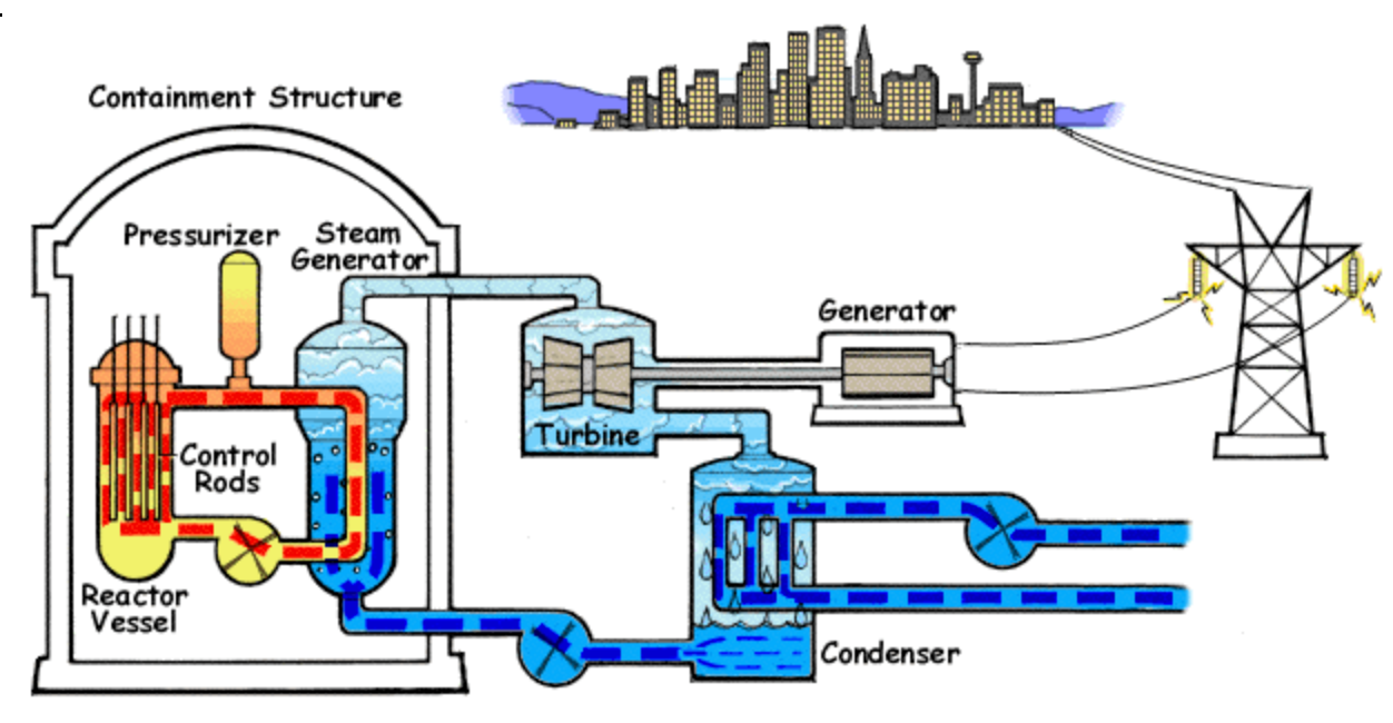 1: Pressure Water Reactor. (Source: Wikimedia Commons)