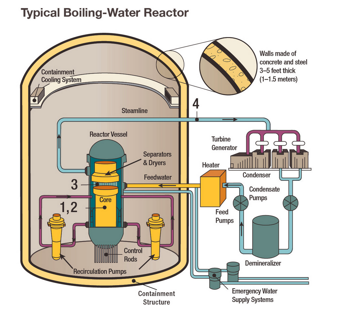 2: Boiling Water Reactor. (Source: Wikimedia Commons)