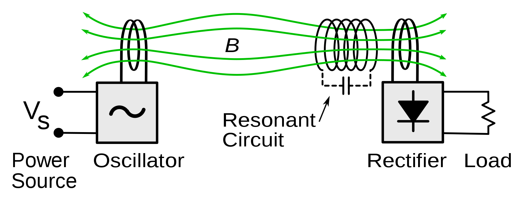1: A simplified circuit schematic of a resonant inductive CPT system.  (Source: Wikimedia Commons)