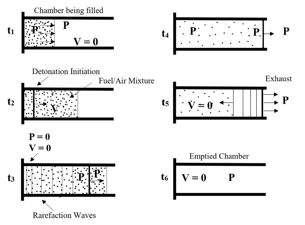 Pulse Detonation Engines