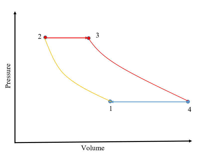 2: brayton cycle for a gas-turbine engine  [2] (source: s  cassady)