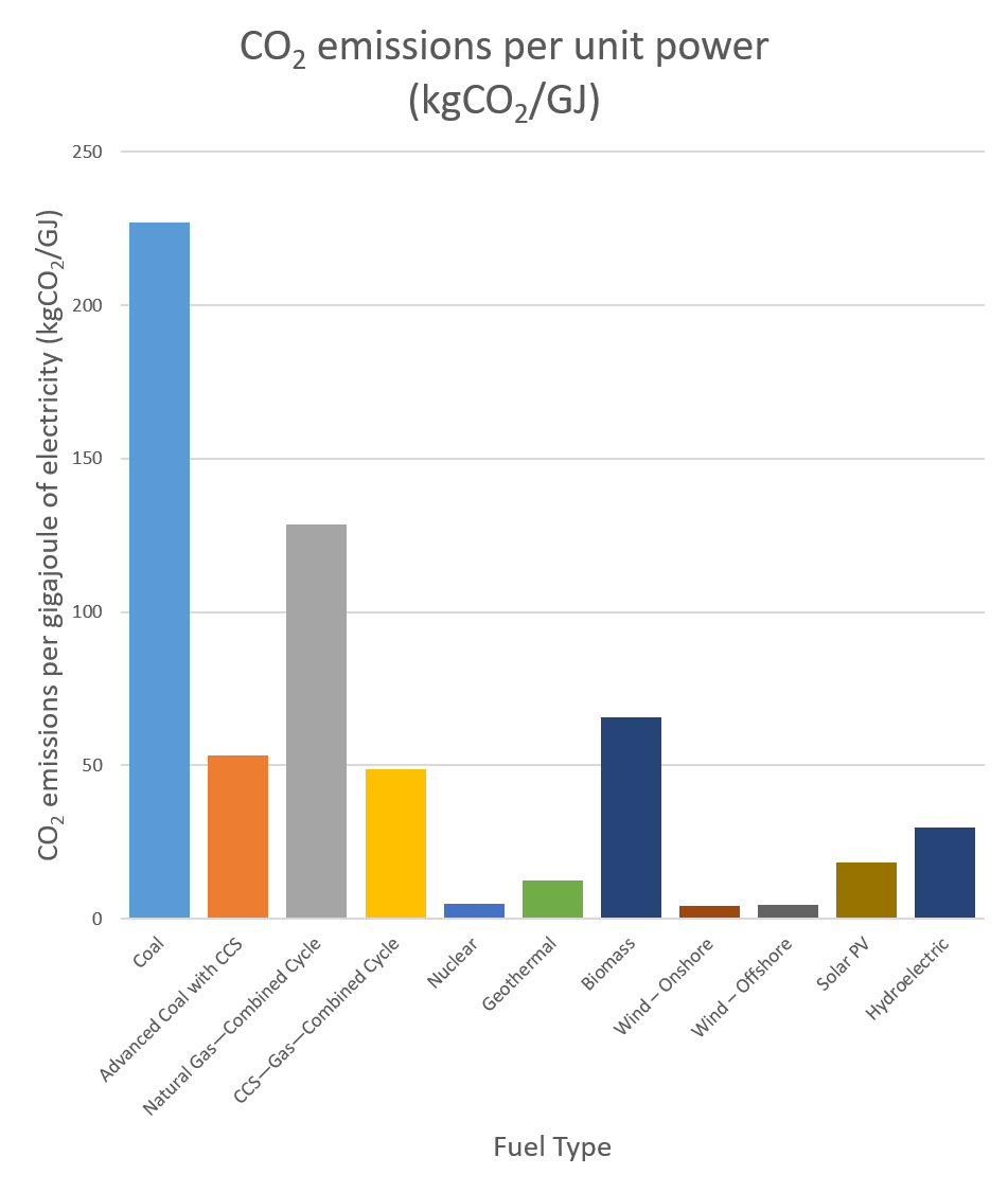 Cost and CO<sub>2</sub> Emissions from Generating Electricity