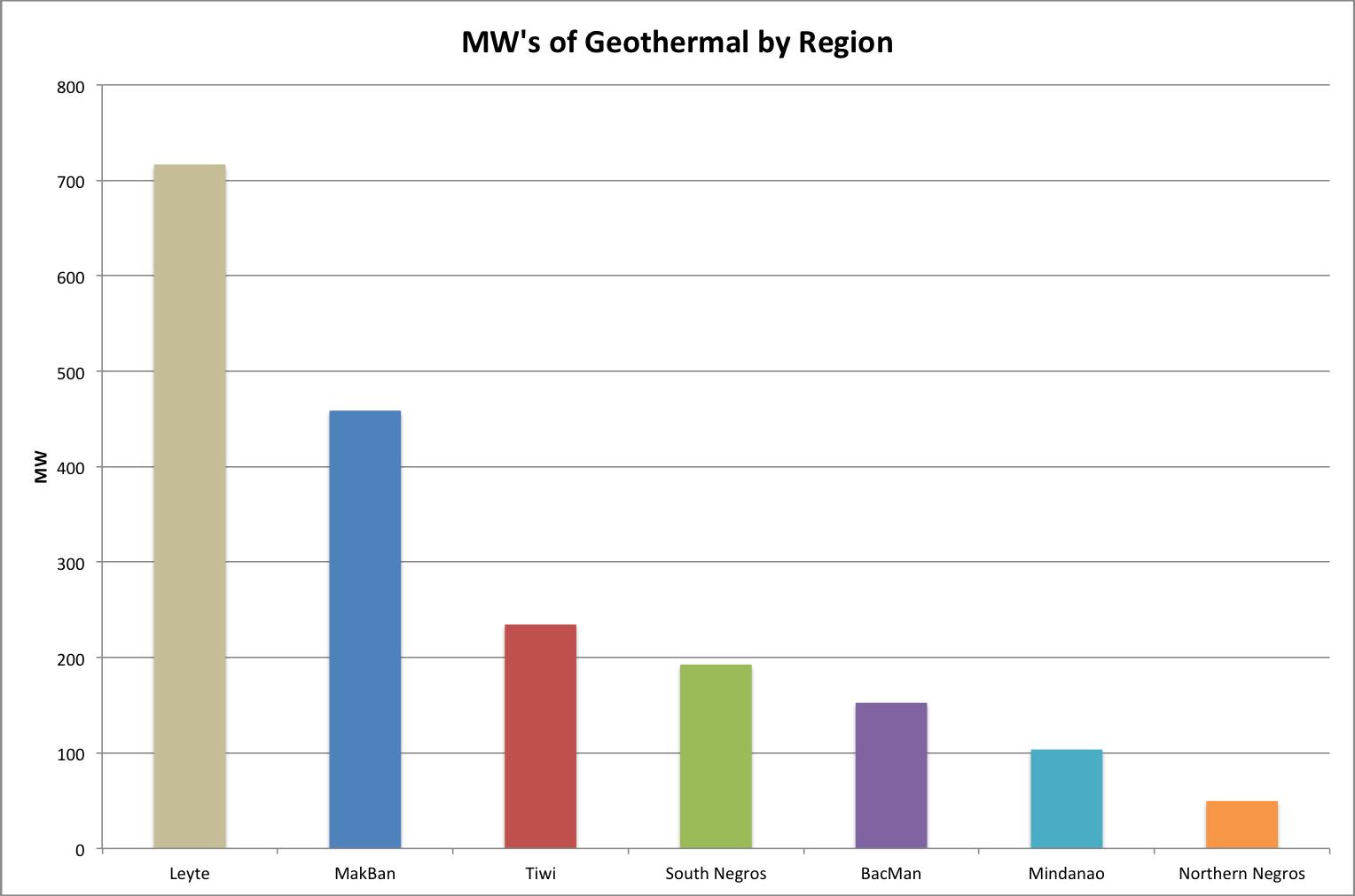 Philippine Geothermal Future