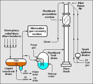 Flare stack diagram