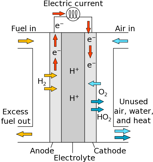hydrogen fuel cell vehicles rh large stanford edu hydrogen fuel cell structure hydrogen oxygen fuel cell diagram