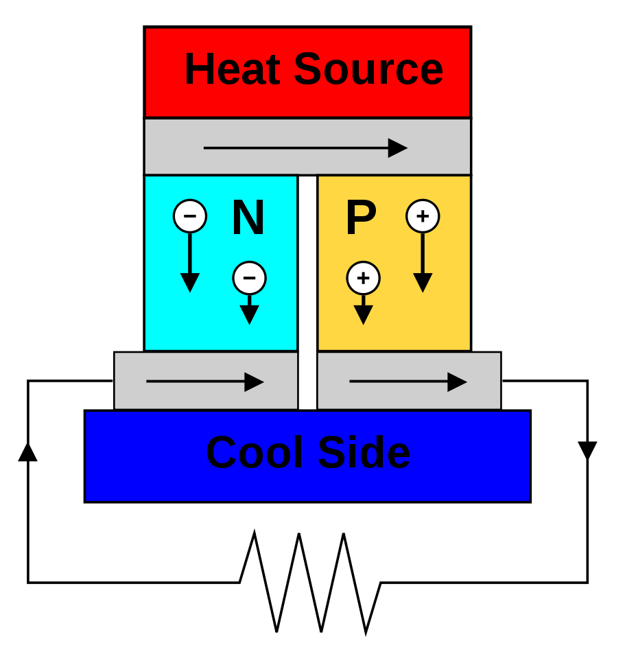 Human Body Heat As A Source For Thermoelectric Energy Generation Fig 2 The Alternate Power Is Permitted To Supply Other Loads