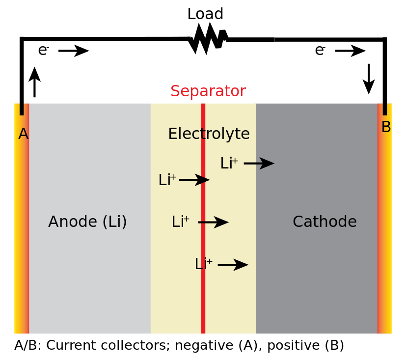 Lithium Ion Battery Diagram When The Battery Charges Ions