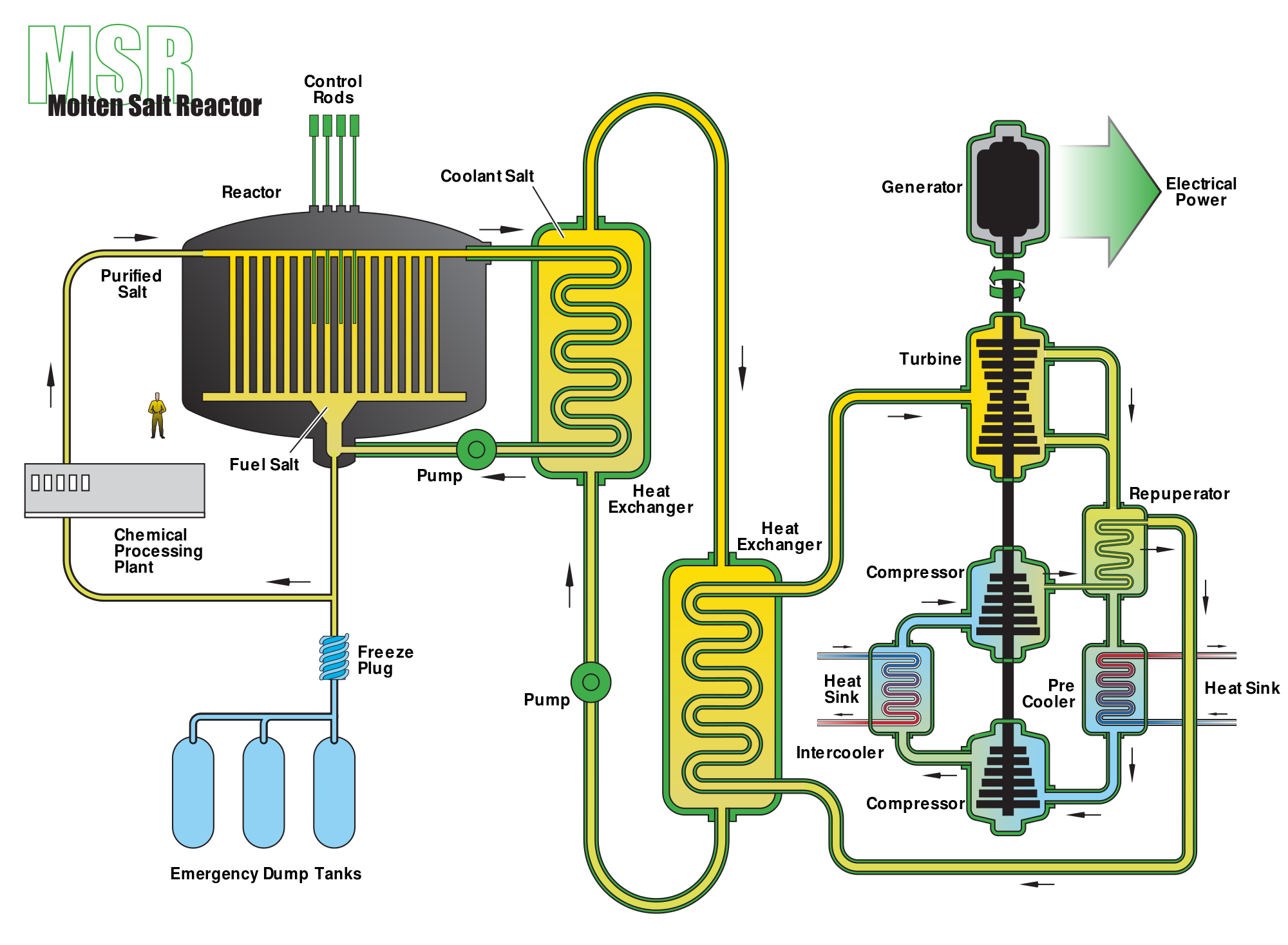 Transatomic power 3 molten salt nuclear reactor schematic source wikimedia commons ccuart Image collections