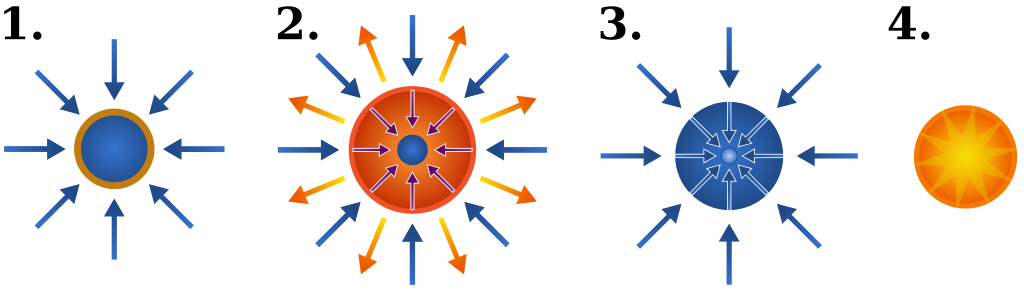 Possible Paths To Viable Nuclear Fusion