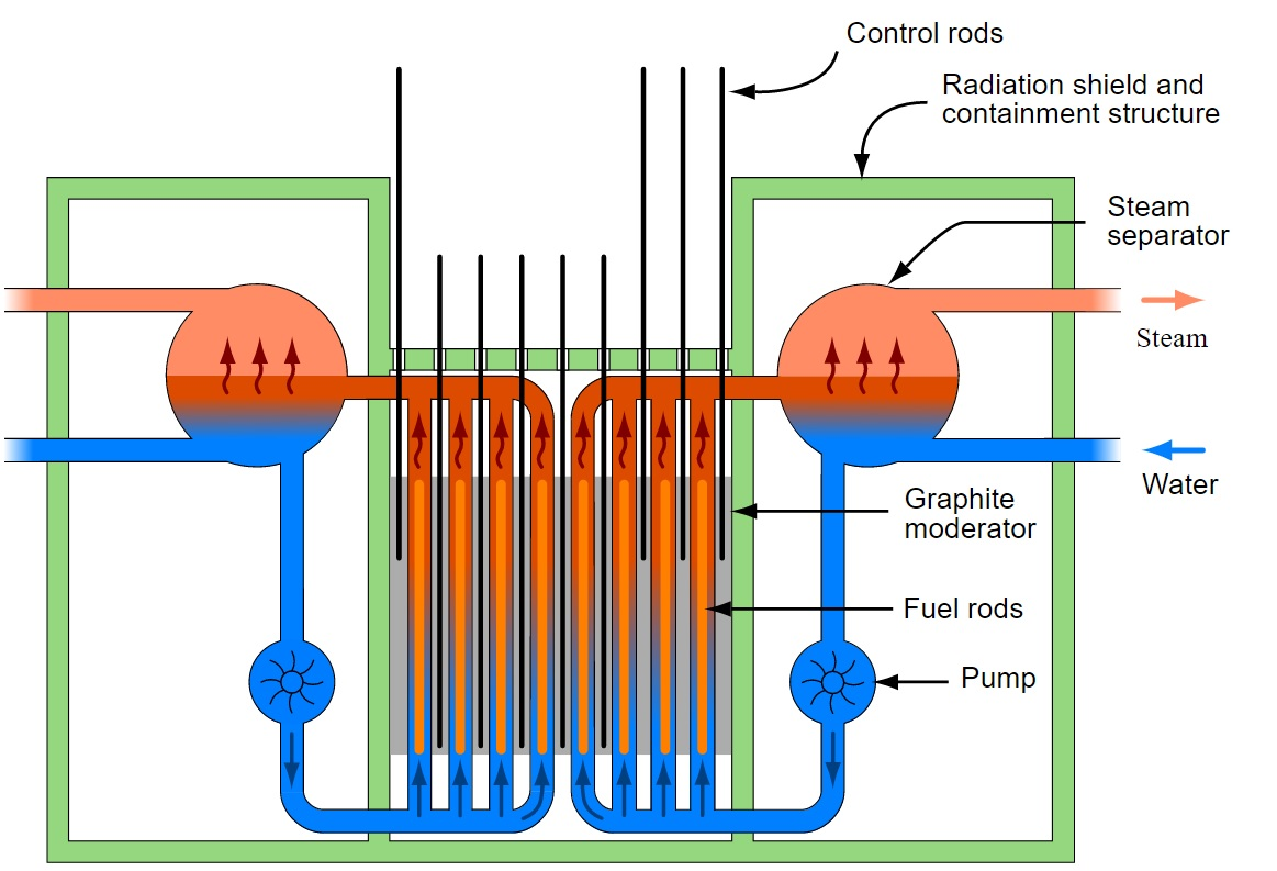 Rbmk Reactors Nuclear Power Plant Schematic Diagram 1 A Simplified Of An Reactor Core Source Wikimedia Commons