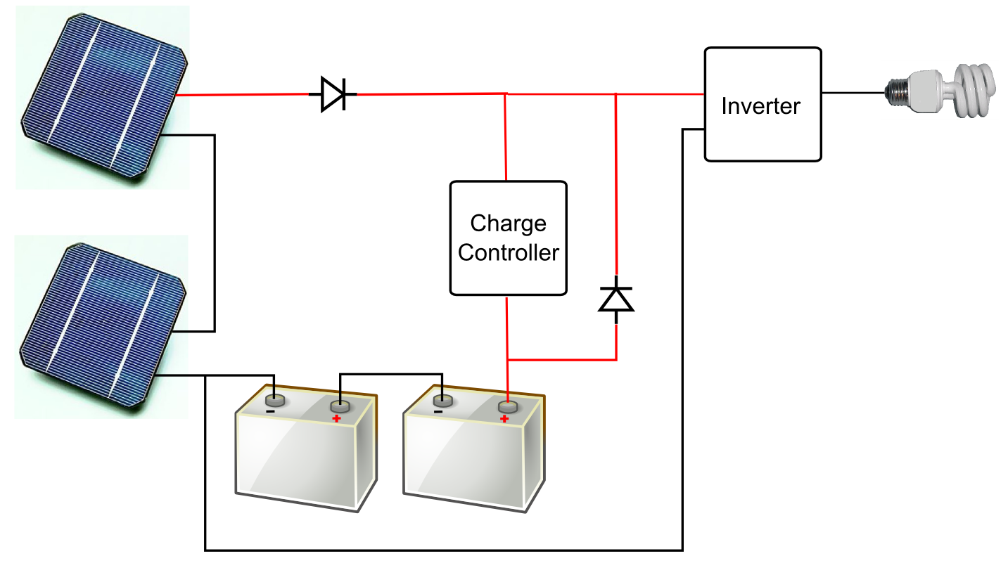 Solar Electrification Of Rural Cambodia Stand Furthermore Electric Power Plant On Generator Diagram 1 This Depicts A Simplified Model Photovoltaic System Source Wikimedia Commons