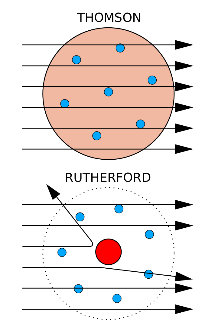 Experimental evidence for the structure of the atom 2 a comparison between jj thompsons plum pudding atomic model and the rutherford model and its nucleus alpha particles and their scattering or lack ccuart Images