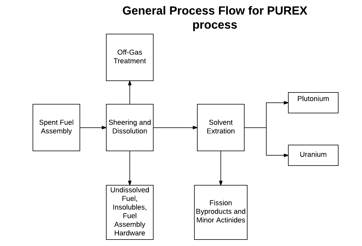 2: A process flow diagram showing the steps of the PUREX process. (Source:  P. Wang)