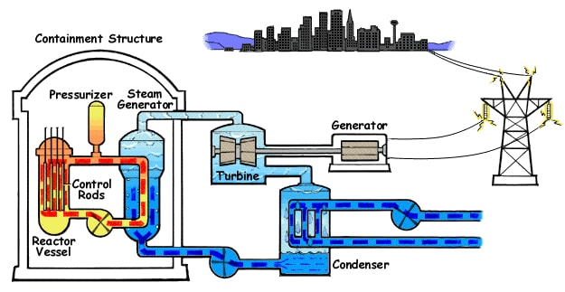 A Brief Overview of Common Nuclear Reactor TechnologiesStanford University