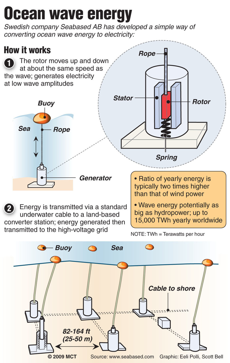 Obama Seeks Funding Cuts For Wave Tidal Energy Research Mcclatchy Hydroelectric Generator Diagram