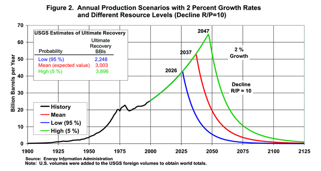 an essay on the depletion of crude oil Fossil-fuels depletion  here is an example of how the reserves value is used to determine the future shape of a depletion curve: in this case of crude-oil.