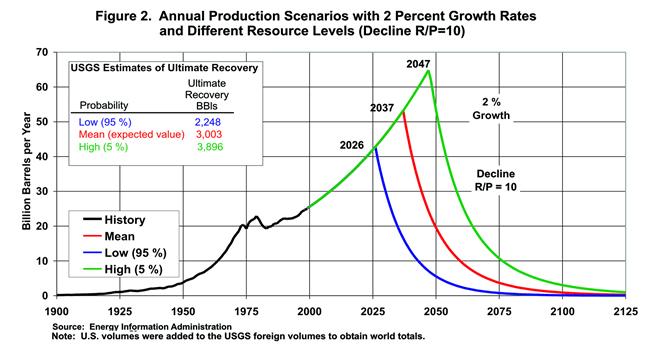 EIA - Long Term World Oil Supply